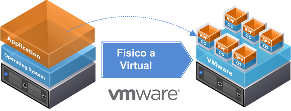 Vmware Vcenter Converter Standalone 5 5 1 El Blog De