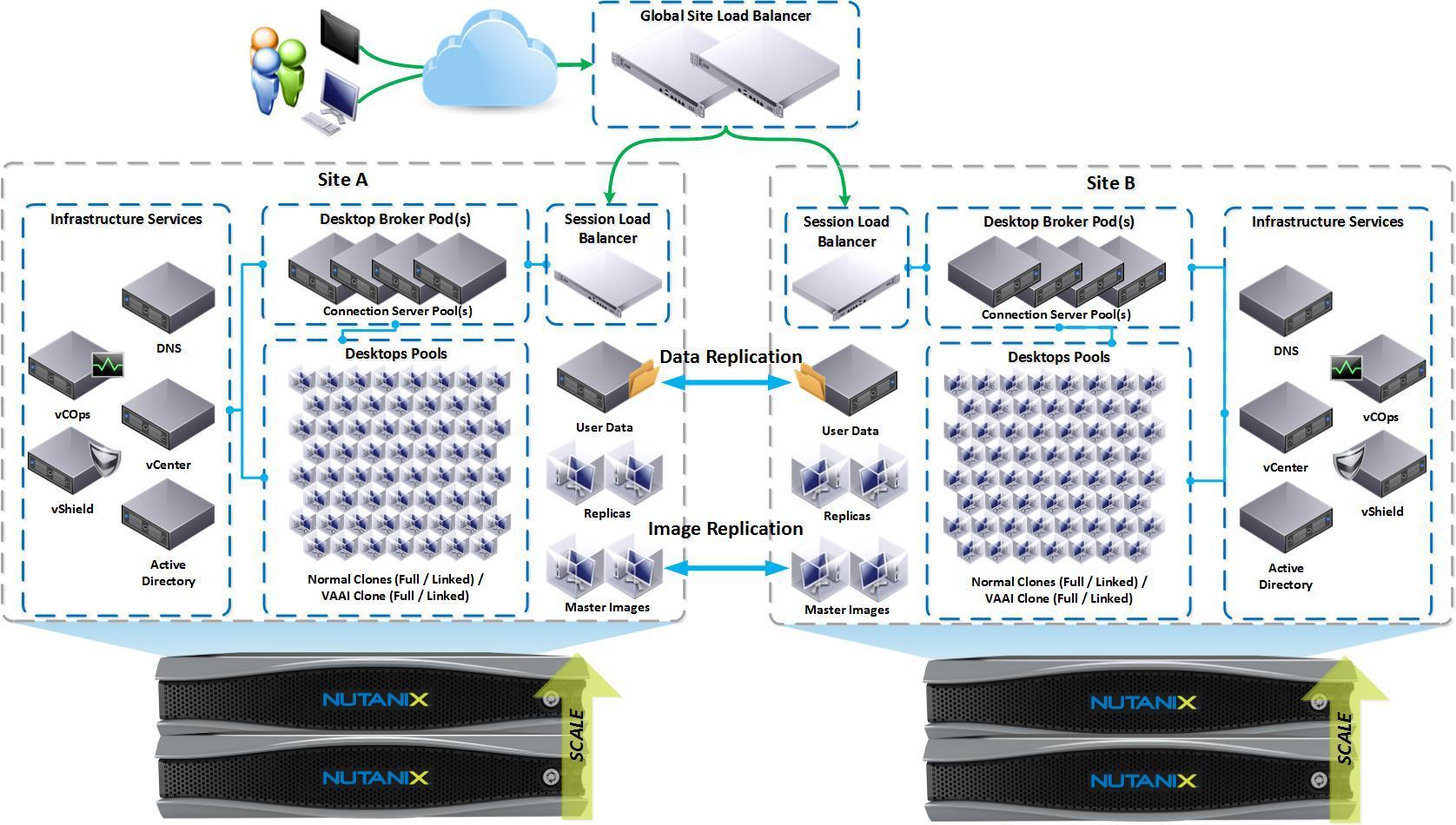 Nutanix Entorno Vdi De Hasta 400 000 Usuarios El Blog