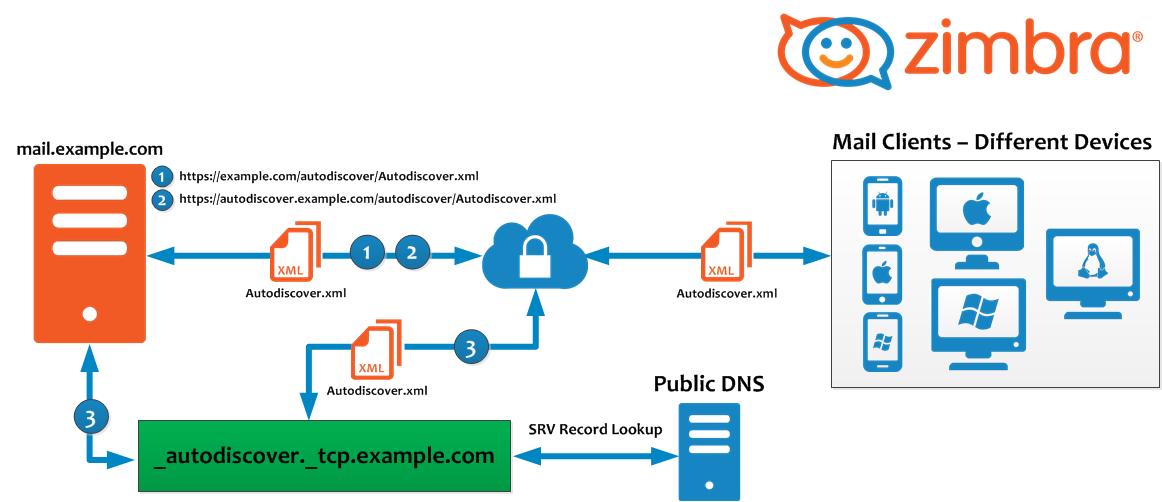 Zimbra: Configurar Autodiscover para Outlook, u otros Clientes de ...