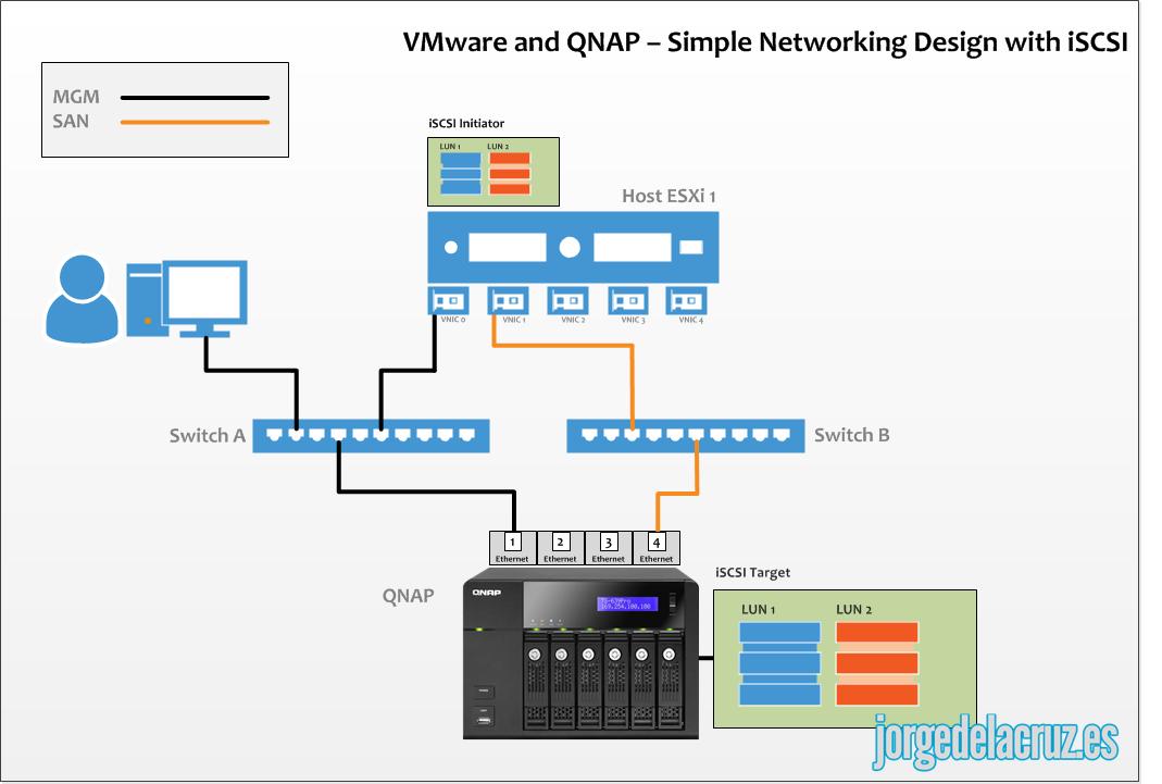 Qnap Configuraci 243 N De Red E Iscsi Para Entornos Vmware