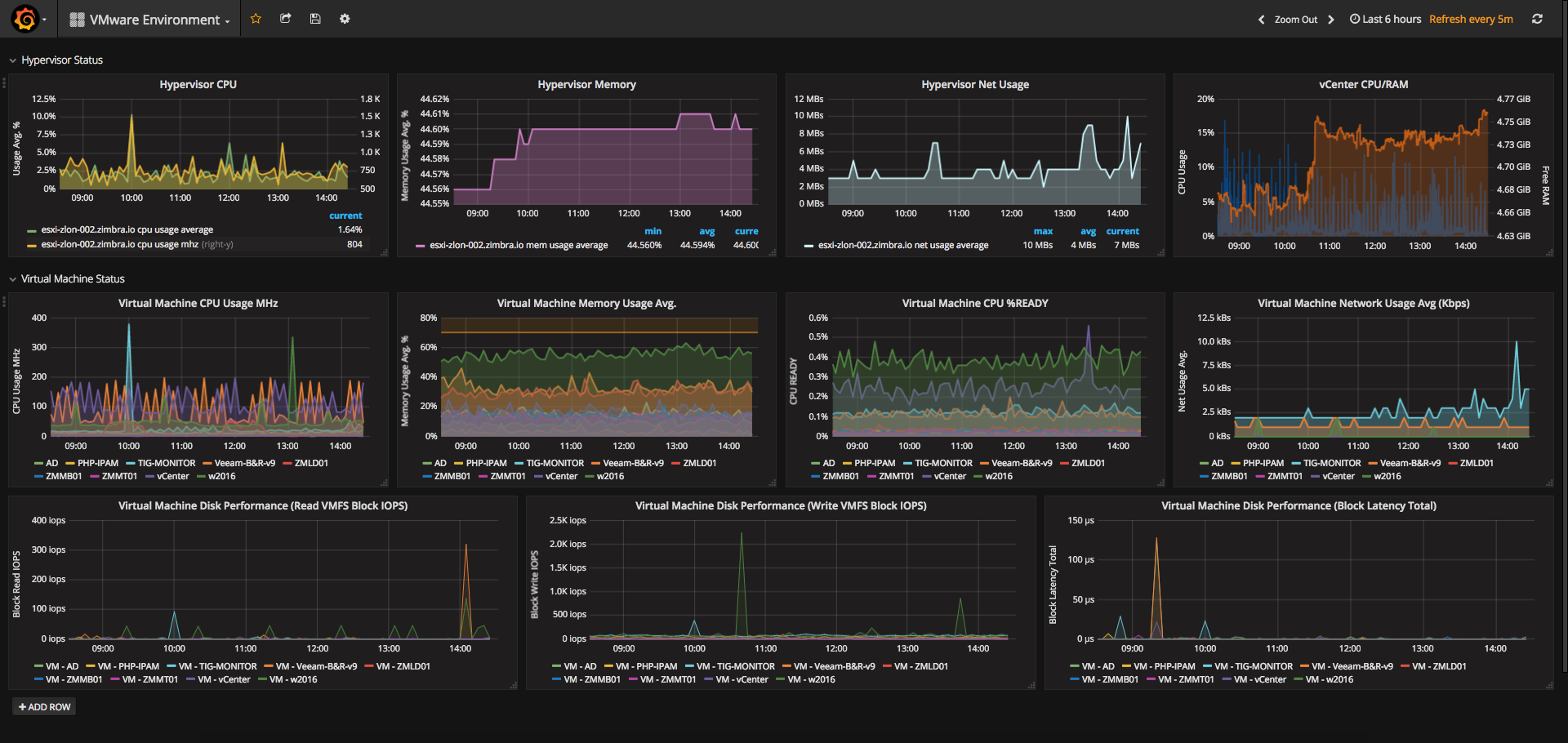 VMware Environment Performance dashboardData for Grafana