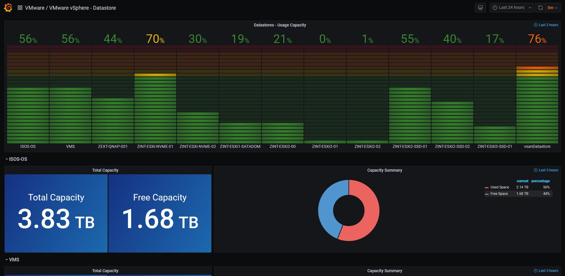 VMware vSphere Datastores Dashboard