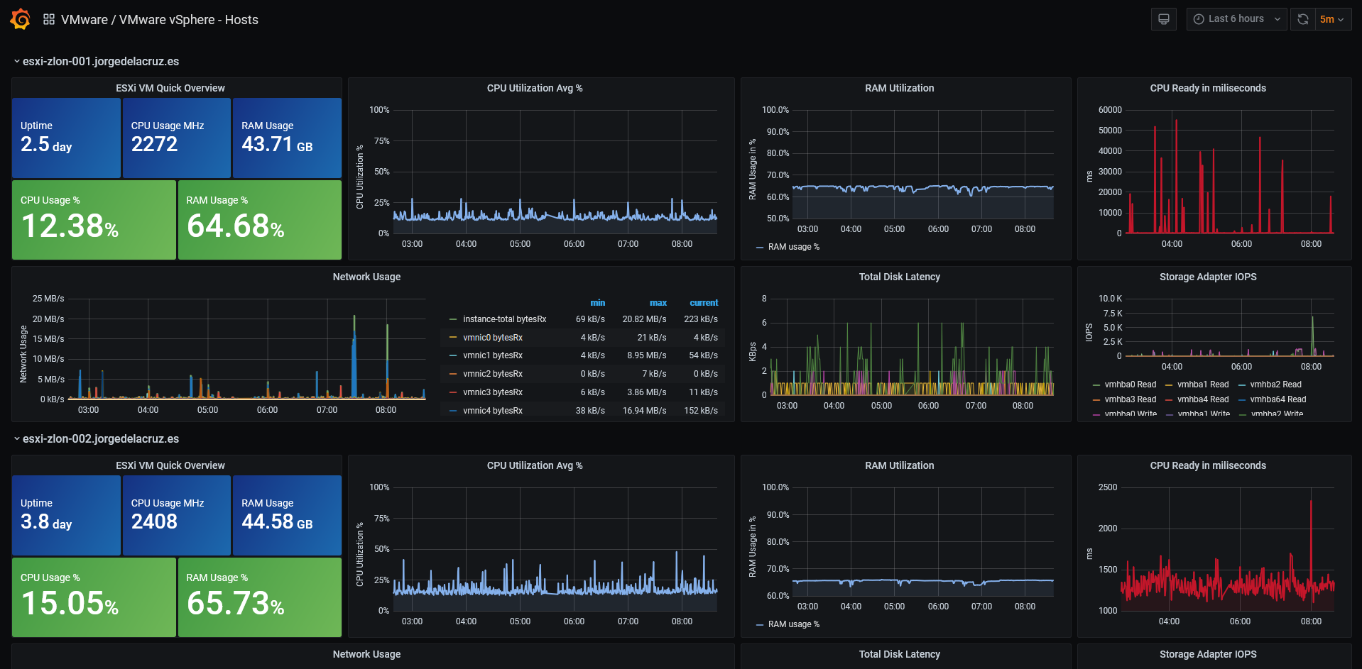 VMware vSphere Hosts Dashboard